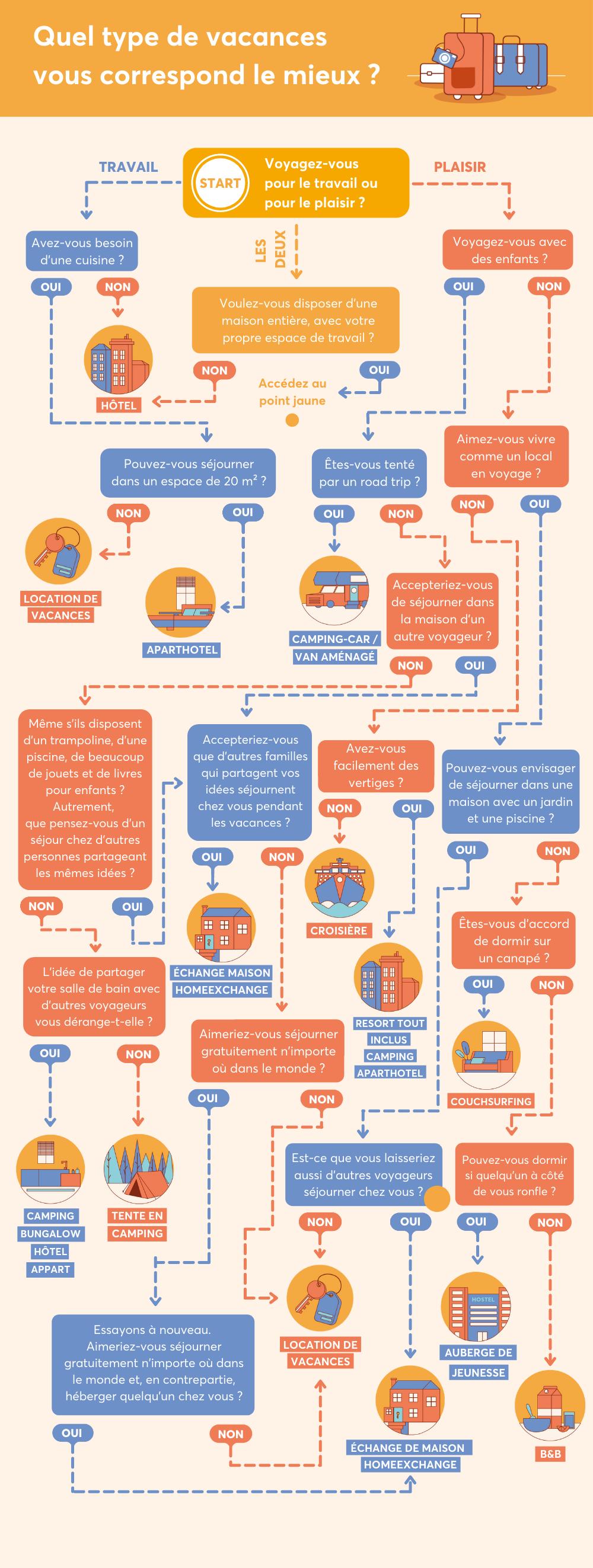 Quel type de vacances vous correspond le mieux ? infographie voyage home exchange